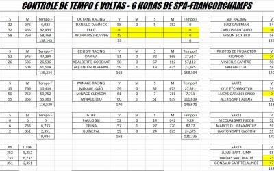 Resultado Final 6 Horas de Spa-Francorchamps